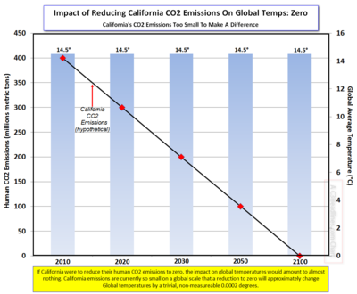 California CO2 reductions and temps