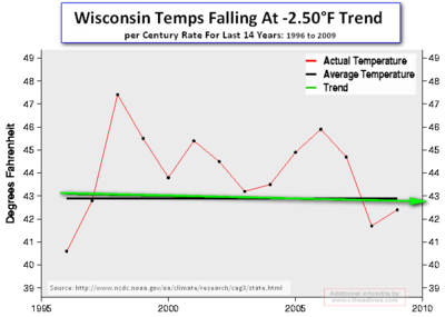 Wisconsin temps