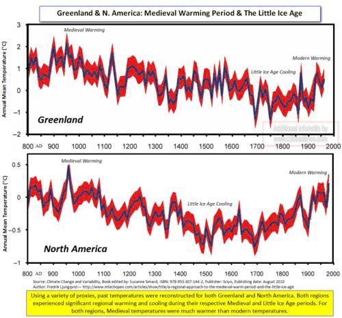 Greenland NAmerica Medieval