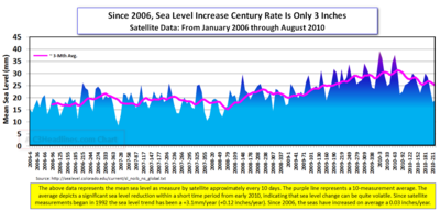 Since 2006 Sea Levels