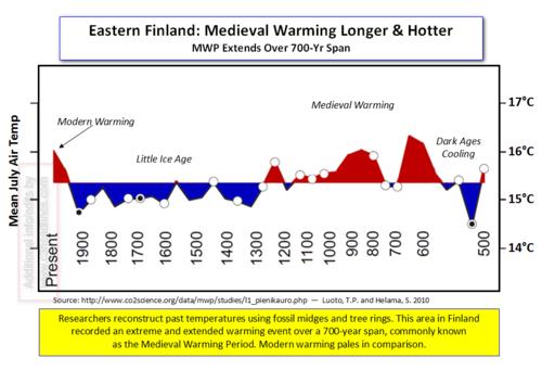 Eastern Finland MWP