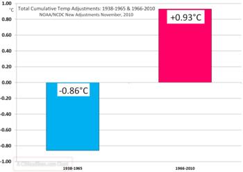 NCDC cumulative adjustments 2010