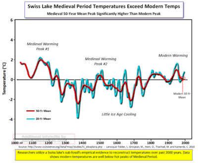 Swiss lake Medieval temps
