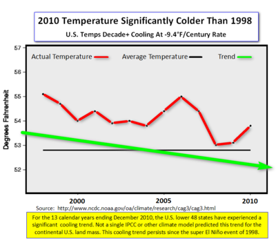 US Temps Cooling december 2010