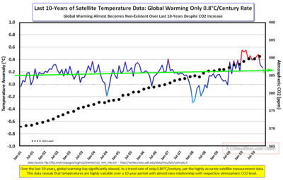 2010 Satellite Temps CO2  since 2001