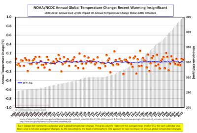 2010 Noaa-Ncdc AnnlTempChg CO2