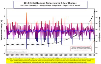 2010 CET CO2 1-yr chart