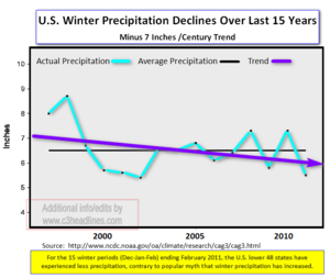 US Precipitation Feb 2011