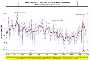 Greenland 50-yr Avg Temps