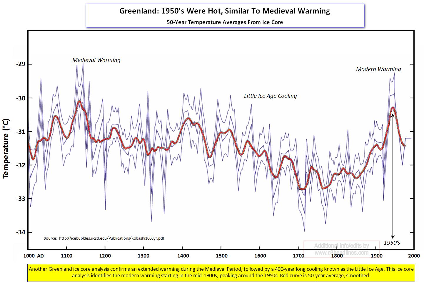 C3: AGW: Glaciers, Polar Ice Sheets, Sea Ice, Permafrost