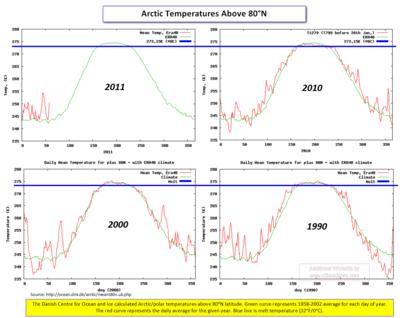 Arctic polar 2011