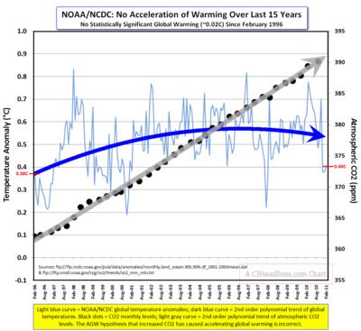 NOAA-NCDC Global CO2 2011-03-21_090309