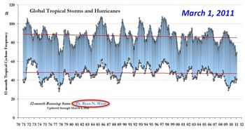 Tropical-Storms_global_running_freq_march 2011