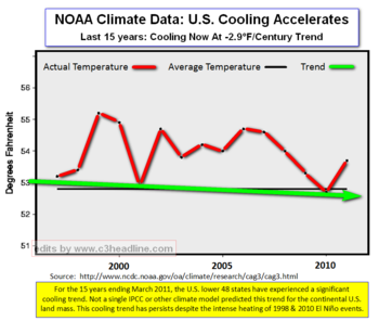 US Temps March 2011