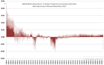 November 2009 NCDC Global Temp Adjustments