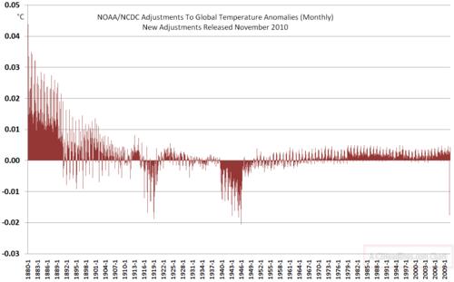 November 2009 NCDC Global Temp Adjustments