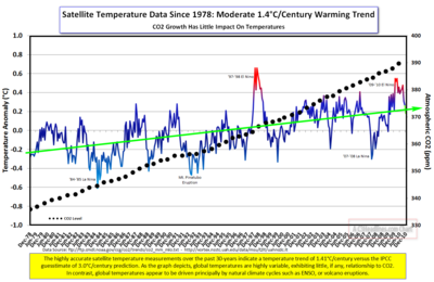 2010 Satellite Temps and CO2 30yrs