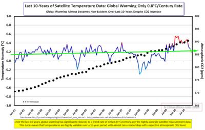 2010 Satellite Temps CO2  since 2001