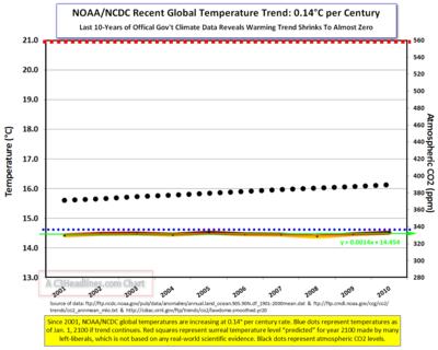 2010 Noaa-Ncdc Global Temps-CO2 since 2001