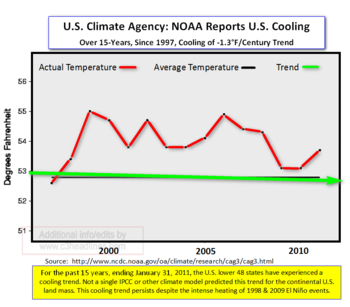 US Cooling January 2011
