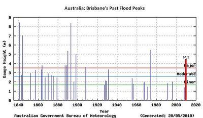 Brisbane.floods.2011b