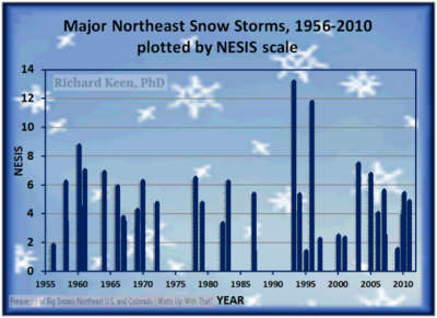 Northeast-snowfall-impact-scale_22223