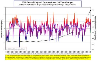 2010 CET CO2 30-Yr Chart