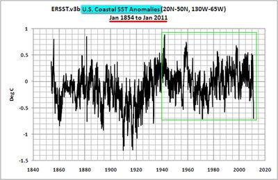 US Coastal SST Anomalies 1854