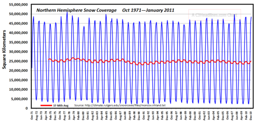 N Hemis snow coverage jan 2011