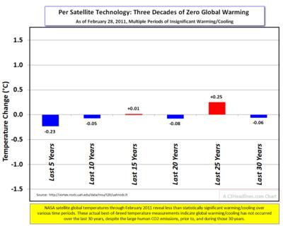 Nasa Satellite Temps Feb 2011