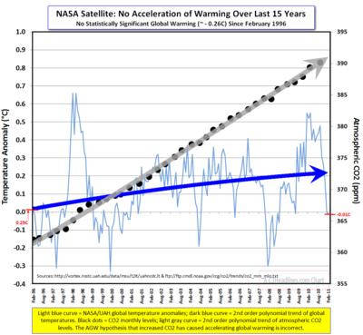 NASA-UAH Global CO2 2011-03-21_090327
