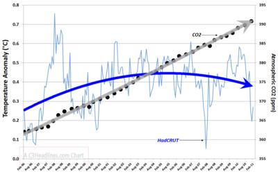 HadCRUT vs CO2