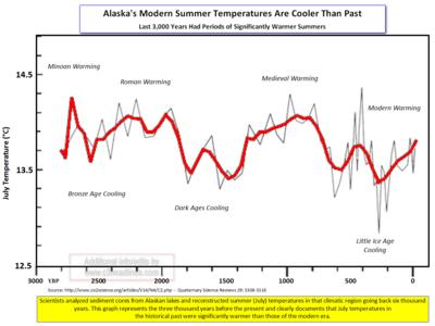 Alaska summer temps study