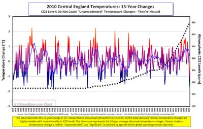 2010 CET CO2 15-Yr chart