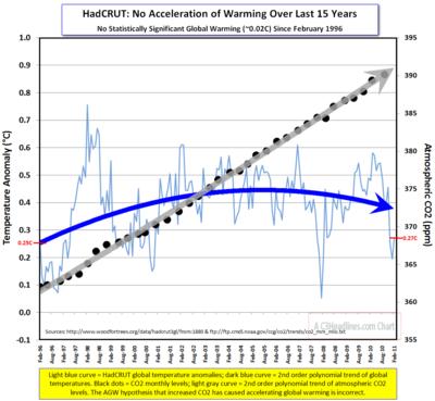Hadcrut Global CO2 2011-03-21_090244