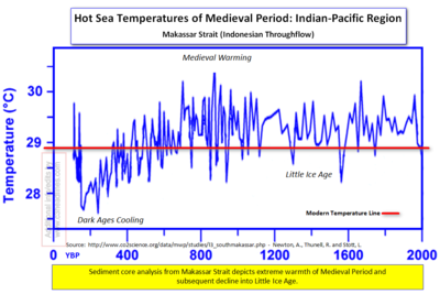 Medieval Hot Indo-Pacific