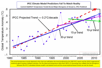 Predicted vs actual temps IPCC somerville