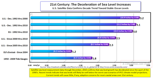 Sea level deceleration1