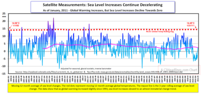 Sea level change3