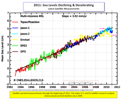 Satellite sea levels 2011 042611