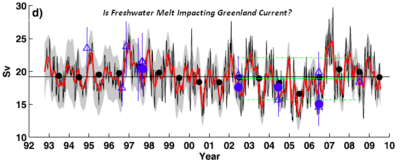 East Greenland current melt water