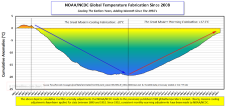 NOAA Fabrication Warming Since 2008
