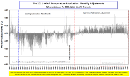 NOAA Temp fabrication 2011 monthly adjs