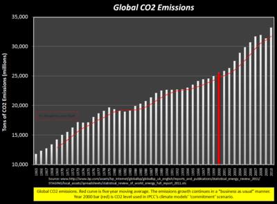 Global CO2 Emissions 2010_cr