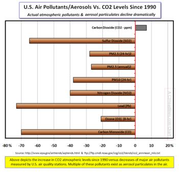 Actual air pollutants and aerosols