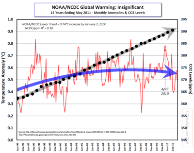 NOAA-NCDC co2 6-30-11