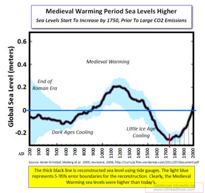 MWP Sea Levels