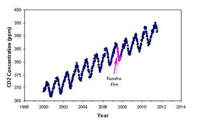 2007 tundra Arctic_fires_fig2