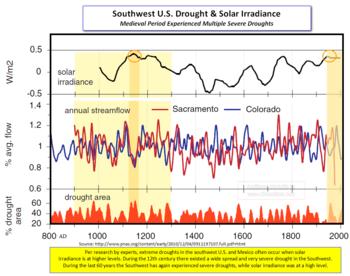 Solar drought southwest US
