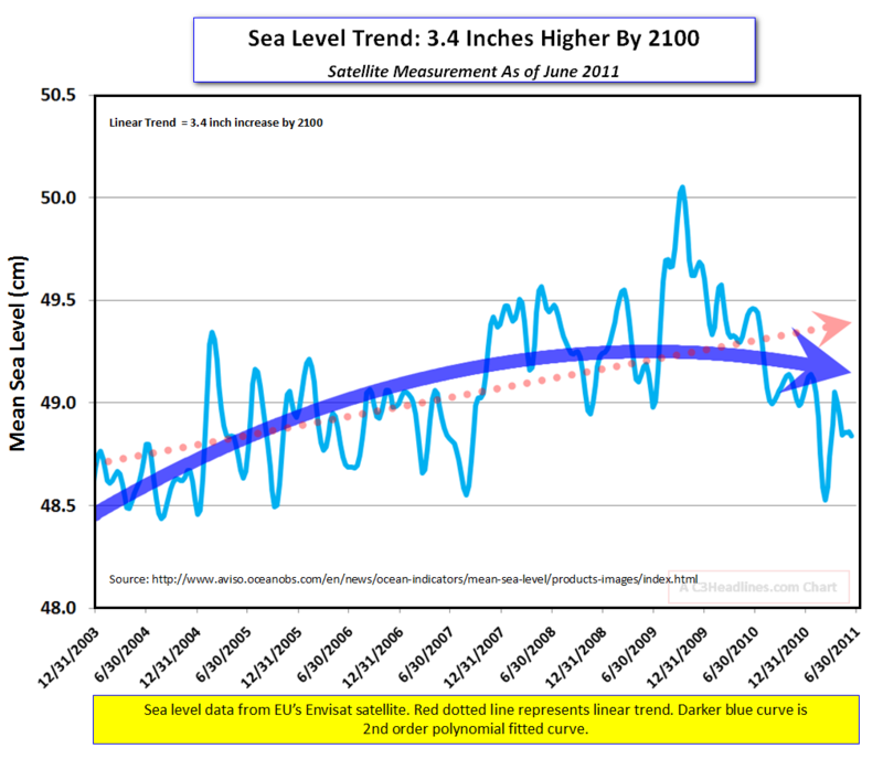 Envisat sea levels 6-2011